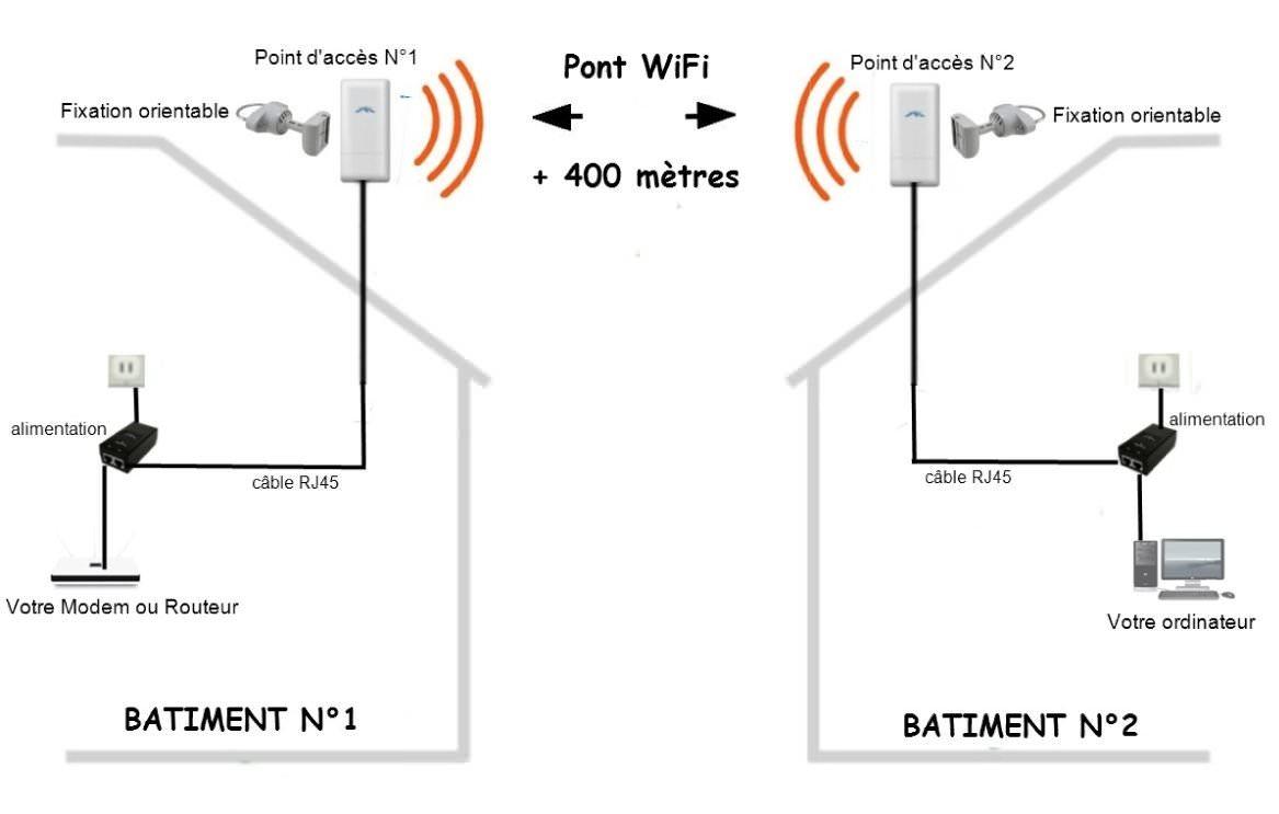 Pont wifi 400 m tres pont wifi antennes wifi achat for Borne wifi exterieur