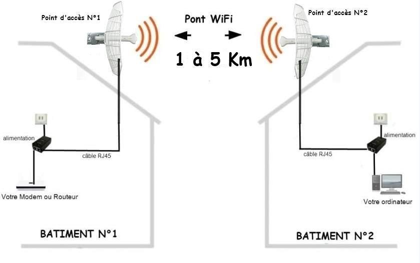 pont wifi 1 km  u00e0 5 km - pont wifi