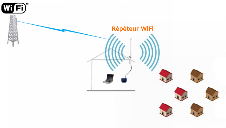 R p teur wifi ext rieur r p teur wifi antennes wifi for Antenne wifi exterieur