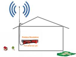 Freebox r volution serveur et player box antennes wifi for Point wifi exterieur
