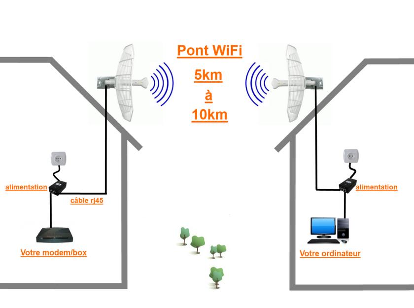 pont wifi 5 km 10 km pont wifi antennes wifi achat
