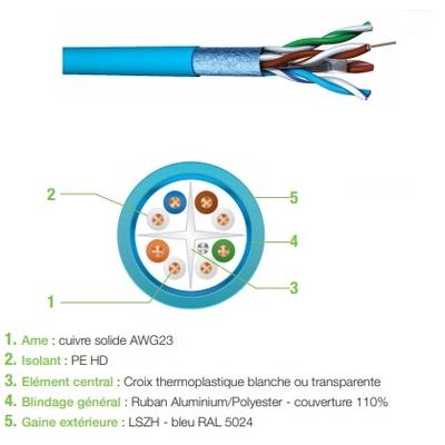 CAE - Câble cat 6 Sans connecteur, 100m, F/UTP LSZH - Réf - CX64SH1