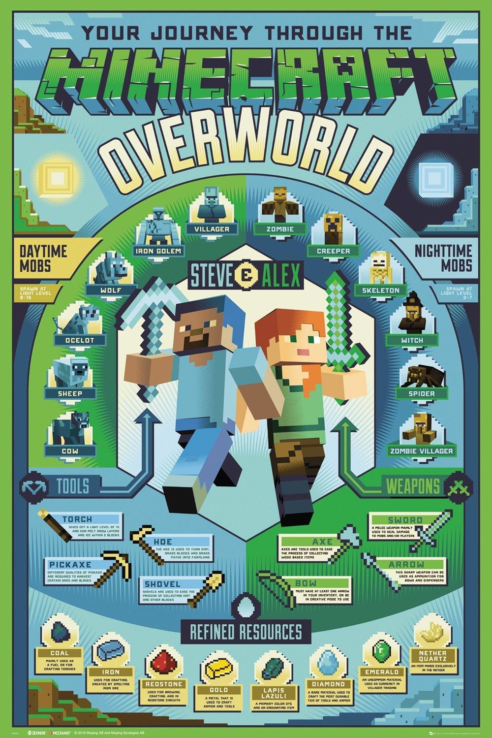 Minecraft : Poster Overworld Biome