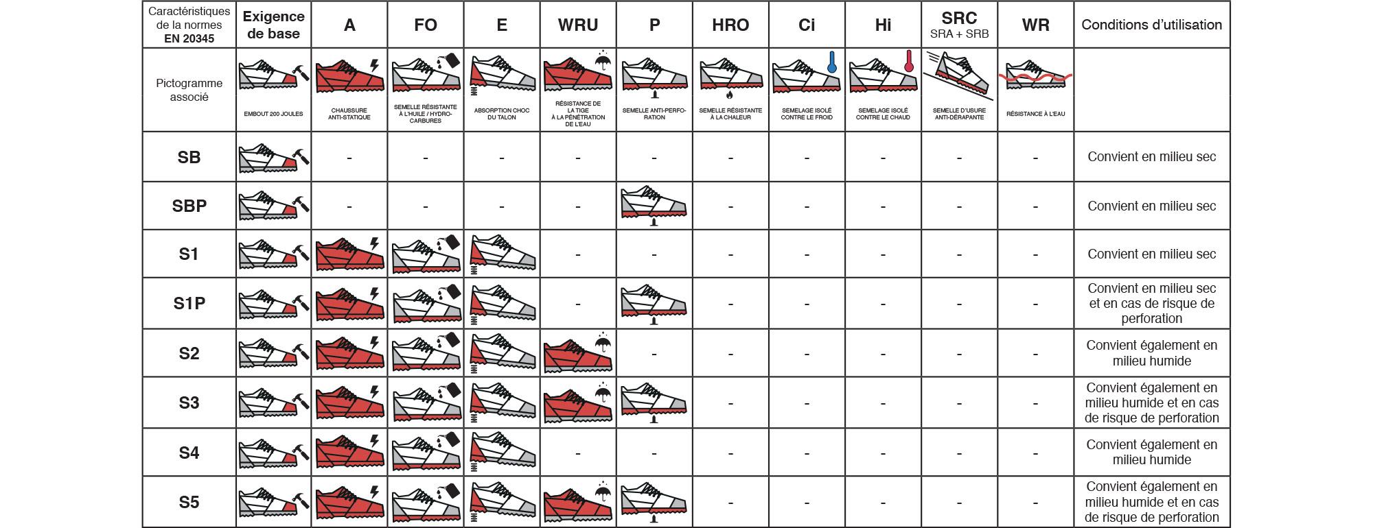 normes chaussures securite pompe secu