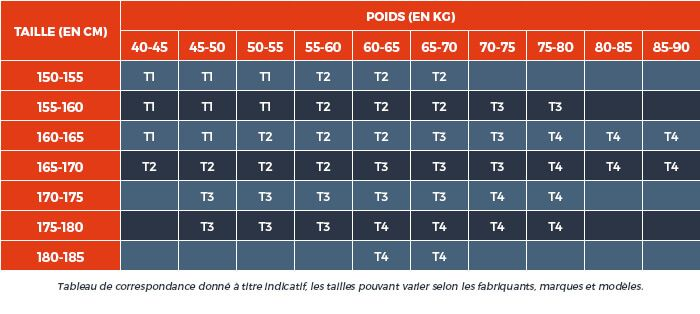 guide_achat_poids