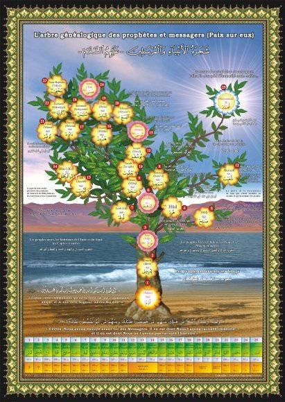 Poster : L\'arbre généalogique des prophètes et des messagers