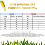 dosage-huile-cbd-25