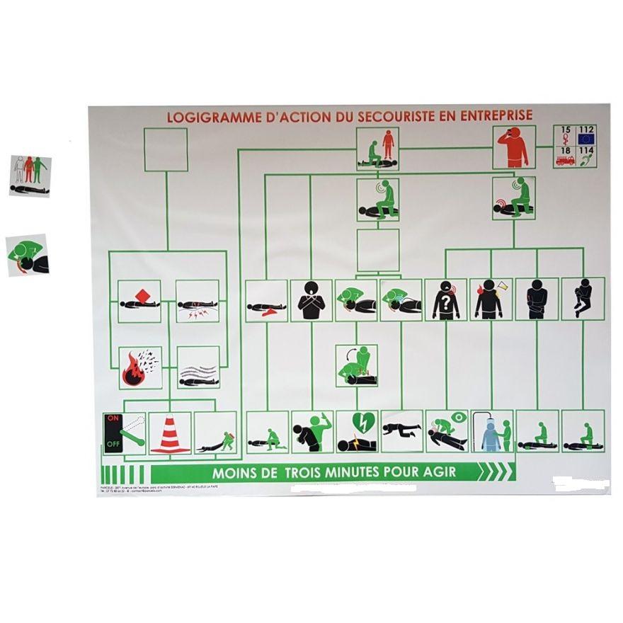 logigramme-action-du-secouriste-en-entreprise-formateur-sst