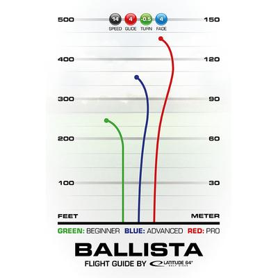 Profil_Vol_Ballista
