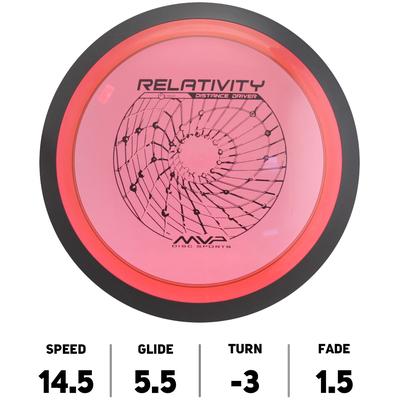 Relativity Proton
