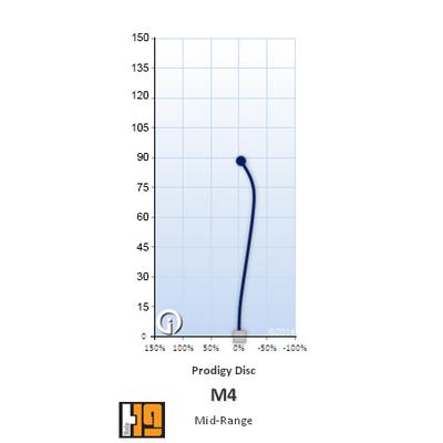 ProfilVol_M4