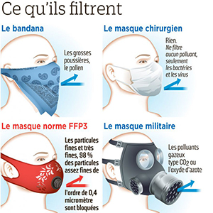 masque electrique anti pollution