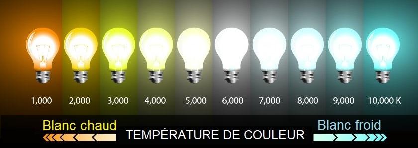 Température déclairage Boutique-LED-fr