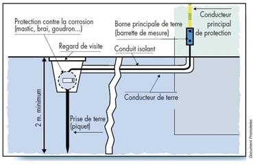 lap90_croquis_pricipe_mise_a_la_terre_piscine