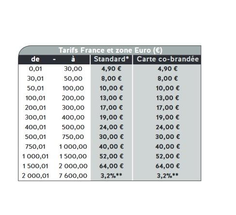 tarifs mandat poste