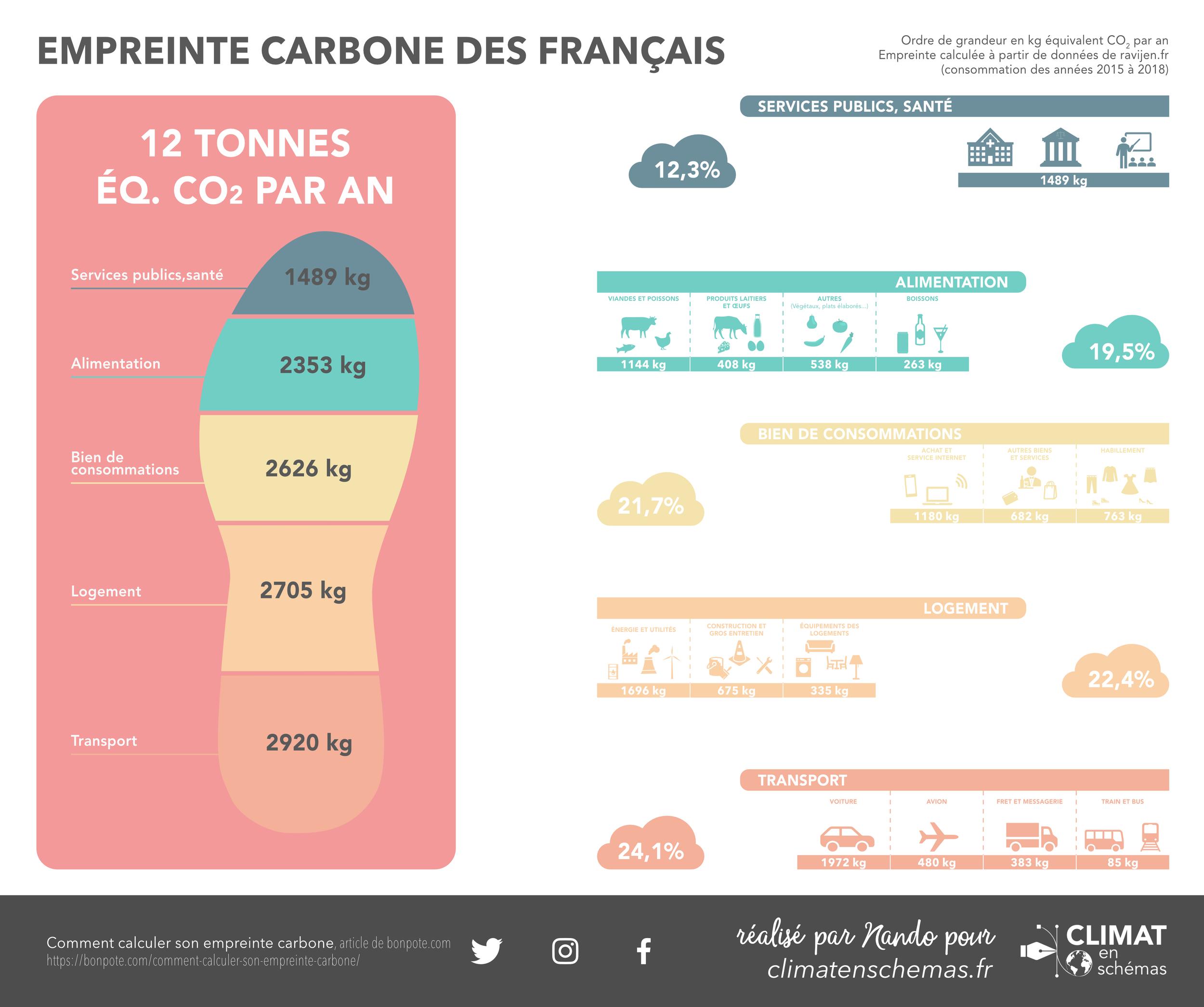 empreinte carbone des francais