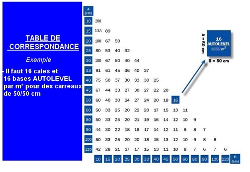 table de correspondance Autolevel 2