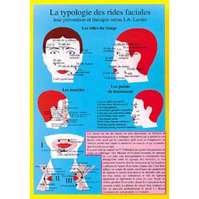 Typologie Rides Faciales selon Lavier