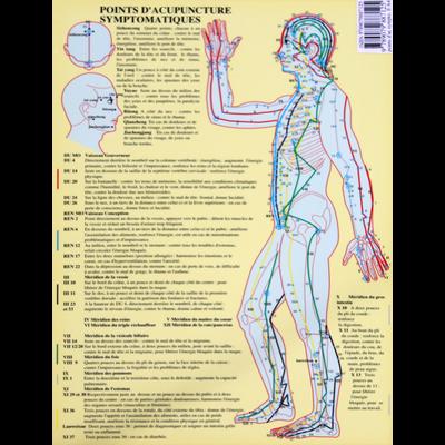 Points Acupuncture Symptomatiques
