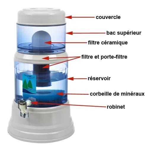 fontaine à eau  EVA