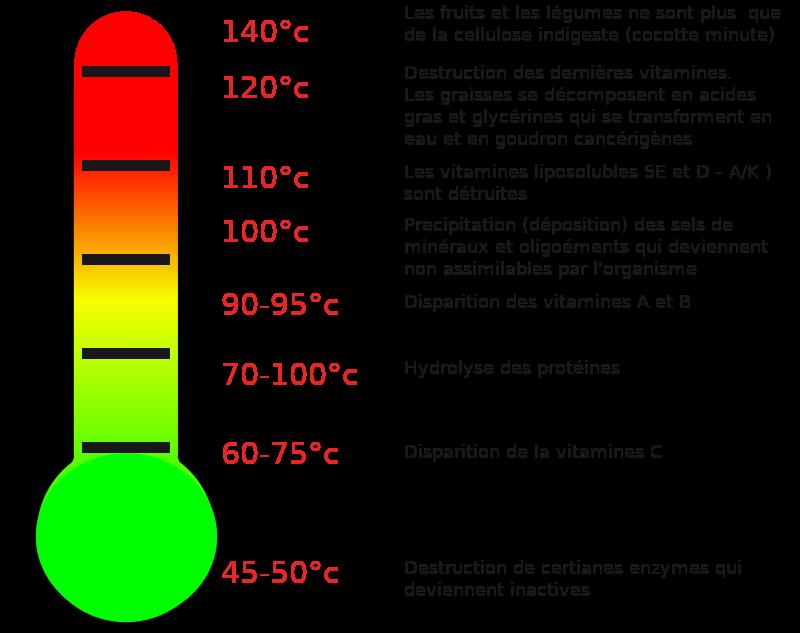 les effets de la température lors de la cuisson