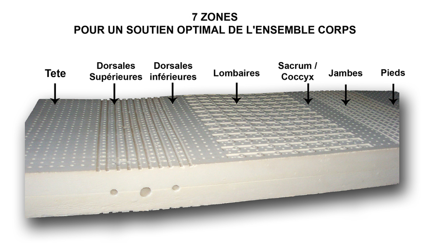 Matelas latex v g tal ergobio 7 zones latex naturel arche de neo - Matelas latex 7 zones ...