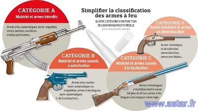 comment avoir une arme de categorie b