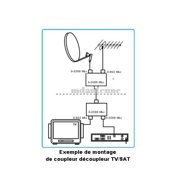 Coupleur d coupleur tv sat interieur coupleur d 39 antennes for Antenne de television interieur