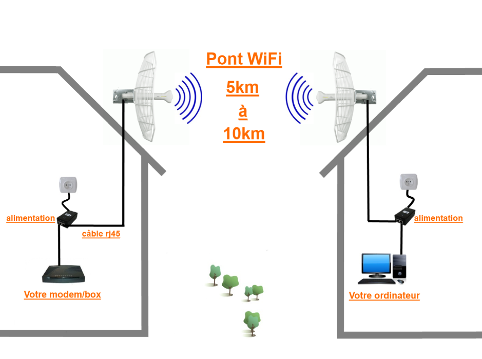 Pont wifi 5 km 10 km pont wifi antennes wifi achat - Comment augmenter la portee du wifi livebox ...