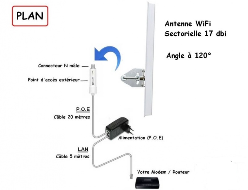 Point d 39 acc s wifi ext rieur avec antenne 17 dbi angle for Antenne wifi exterieur