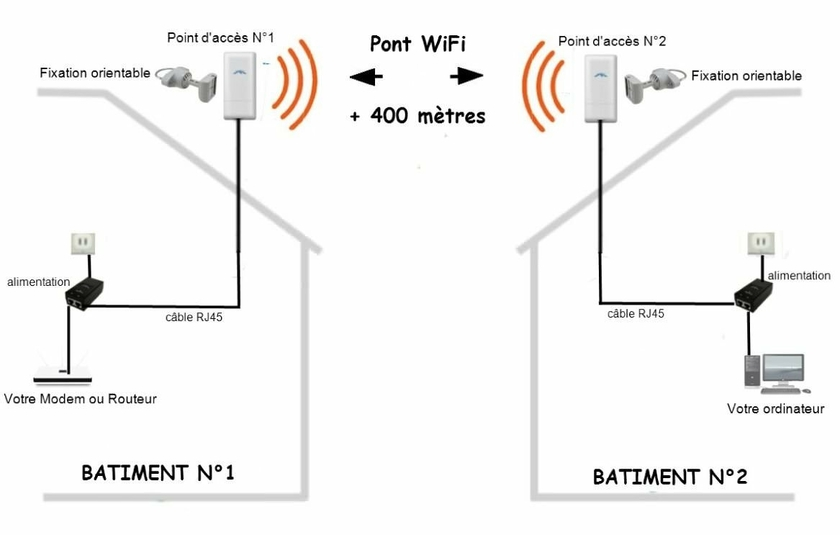Pont wifi 400 m tres magasin fr quence wifi for Point acces wifi exterieur