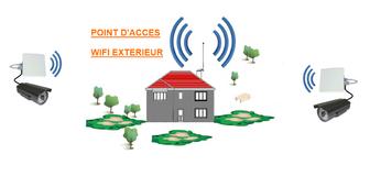 point-accès-wifi-box-caméras-ip-videosurveillance