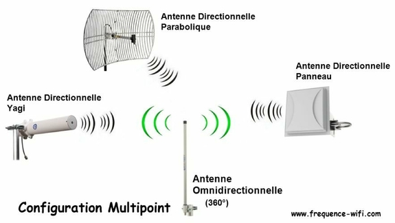 Cliputorrent blog for Antenne wifi sectorielle exterieur
