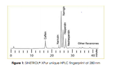 HPLC polyphenols