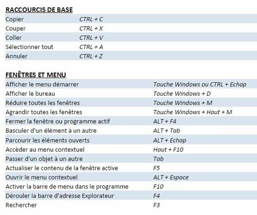 Les Raccourcis Clavier Sous Windows Infinytech Reunion