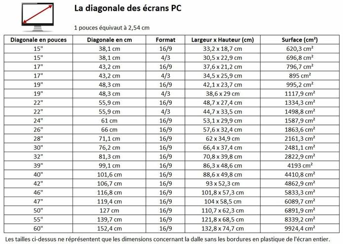 Dimensions ecran pc