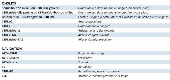 Raccourcis clavier Internet Explorer 2