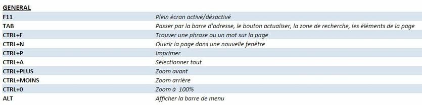 Raccourcis clavier Internet Explorer 1