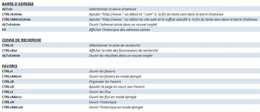Raccourcis clavier Internet Explorer 3