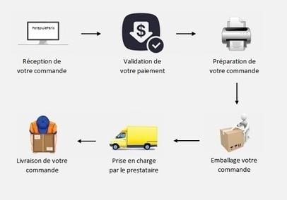 Processus de livraison
