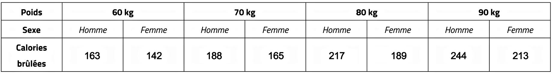 Marche à 6 km/h : Combien de calories brûlées ? | Calories